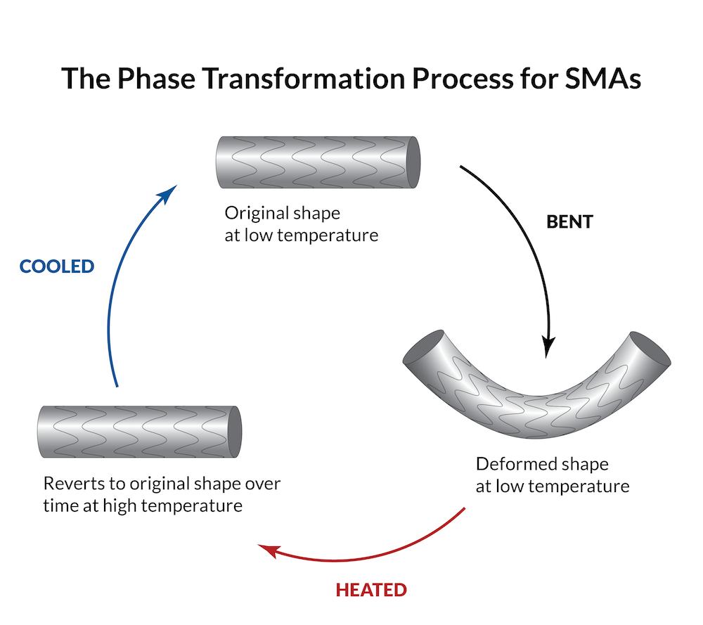 形状记忆合金相变过程示意图。