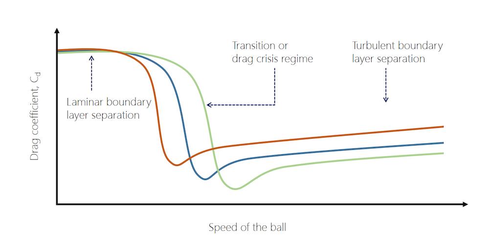 soccer ball drag vs speed 计算足球的终端速度和阻力系数与 FIFA 世界杯™赛果预测