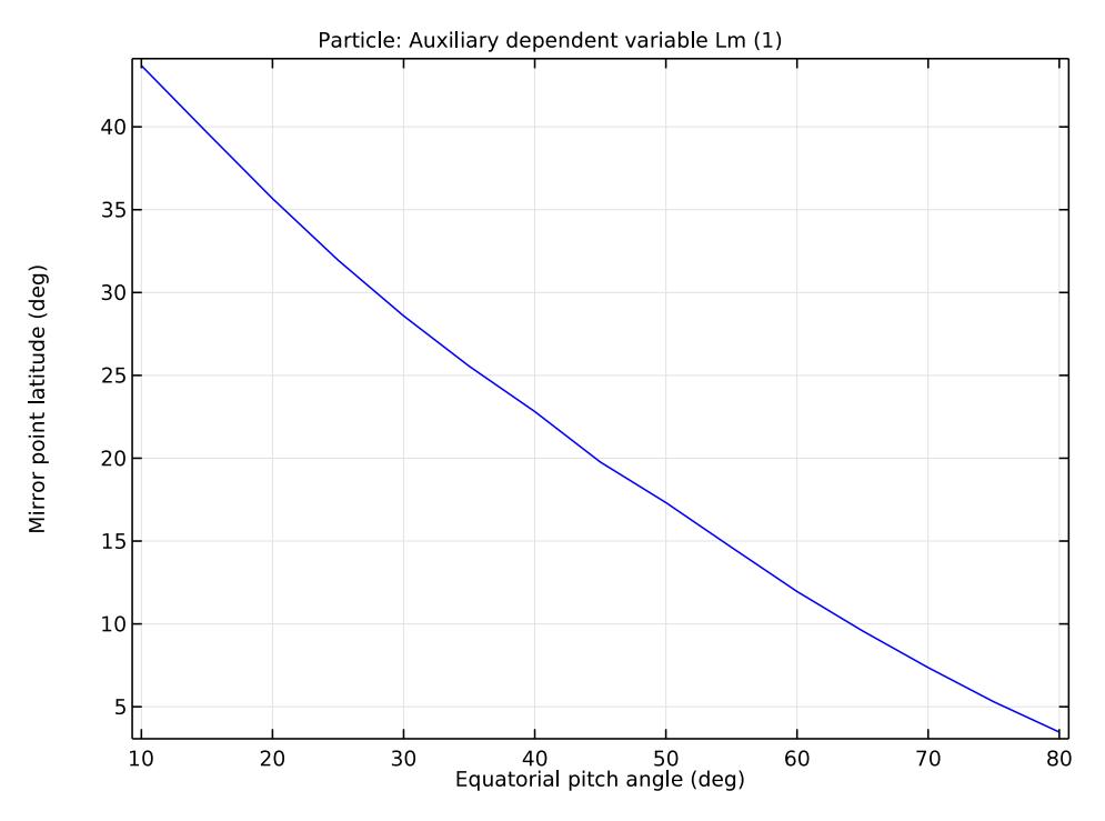 一个粒子的镜像点纬度与赤道俯仰角的关系图
