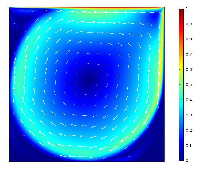 当雷诺数等于 10,000 时空腔中的速度大小与流动方向。