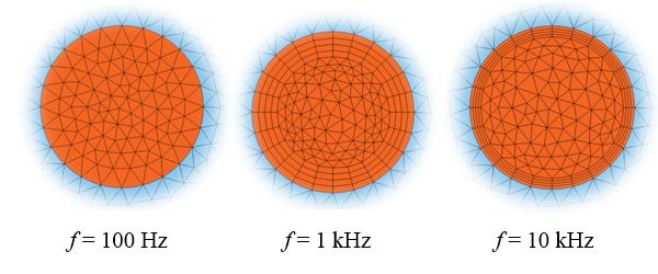 3 张绘图显示不同频率下的线圈网格。