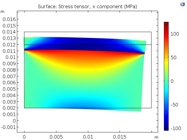 使用自动刚体运动抑制时二维热膨胀问题的建模结果。