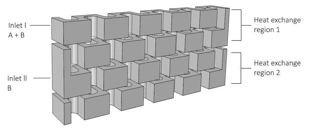 板式反应器单元电池的几何形状
