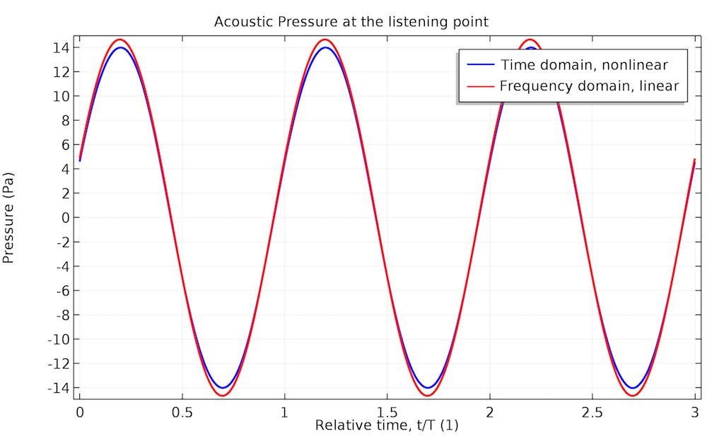 140 Hz 下的声压图。
