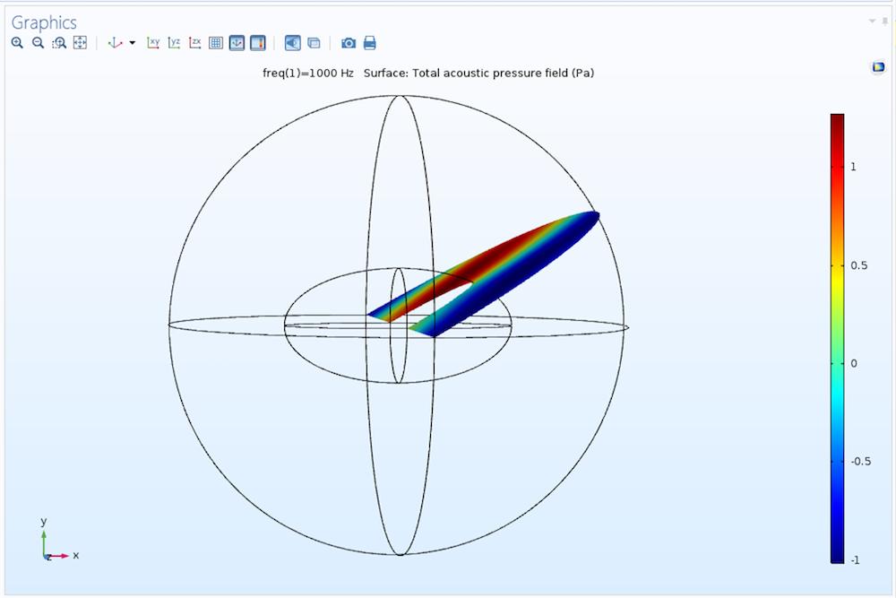 模型中参数化表面上的声压场可视化结果。