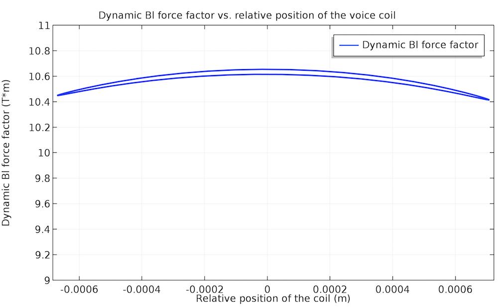 140 Hz 下非线性动力因子的绘图。