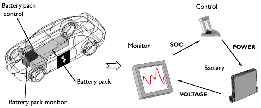 电动汽车电池管理系统核心元件图解。
