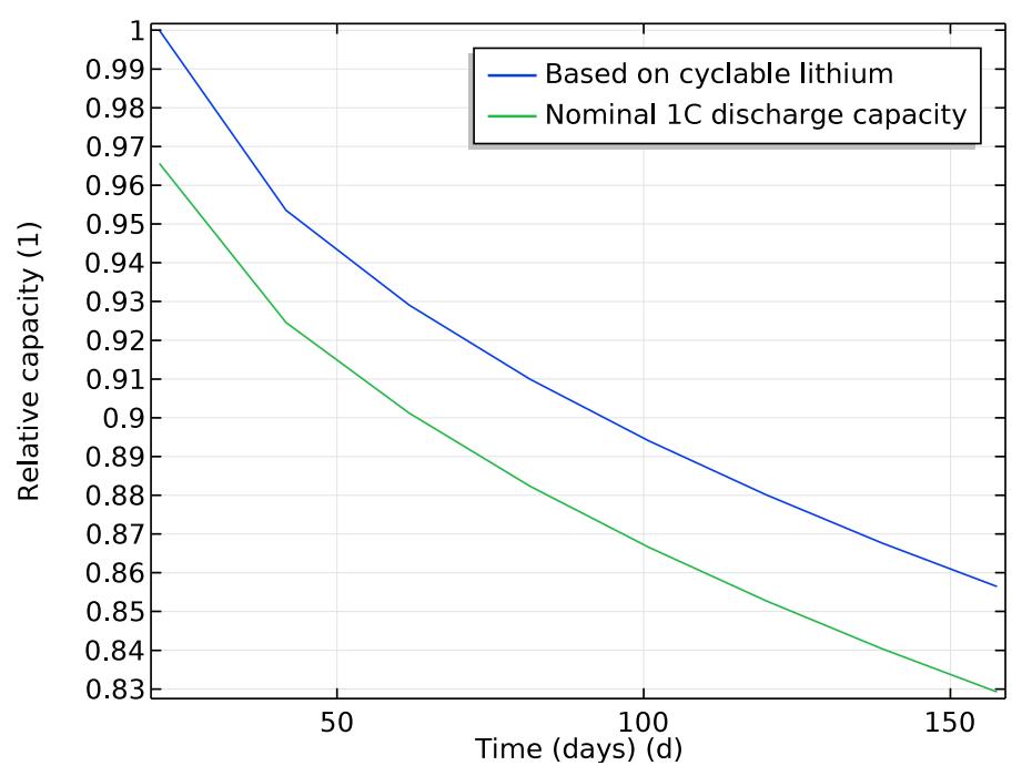电池容量衰减的一维绘图。