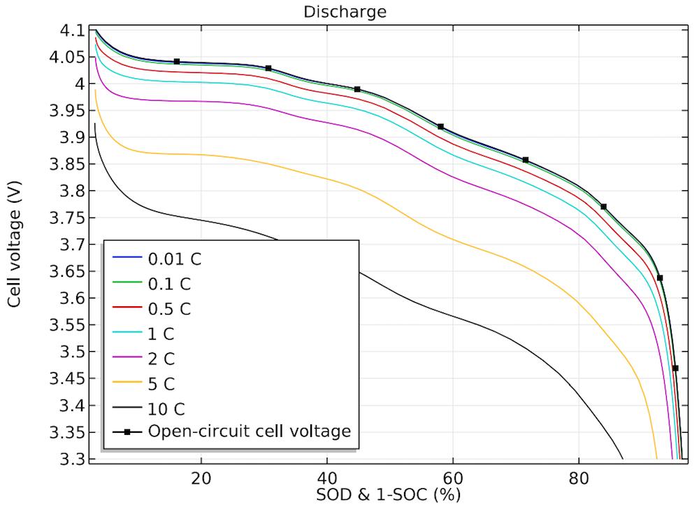 不同放电电流负载下的电池电压一维图。