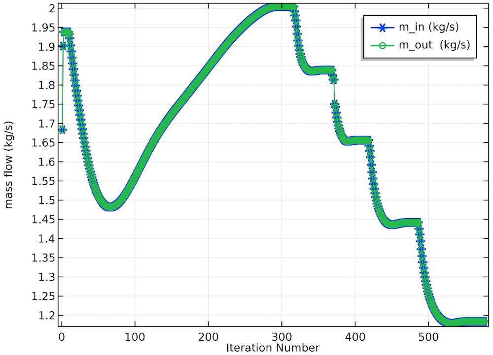 离心泵入口与出口处的质量流量计探针的一维绘图。