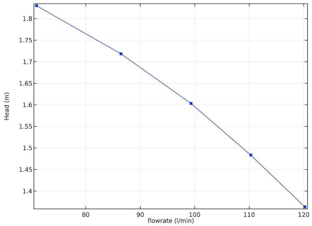 离心泵性能曲线绘图。