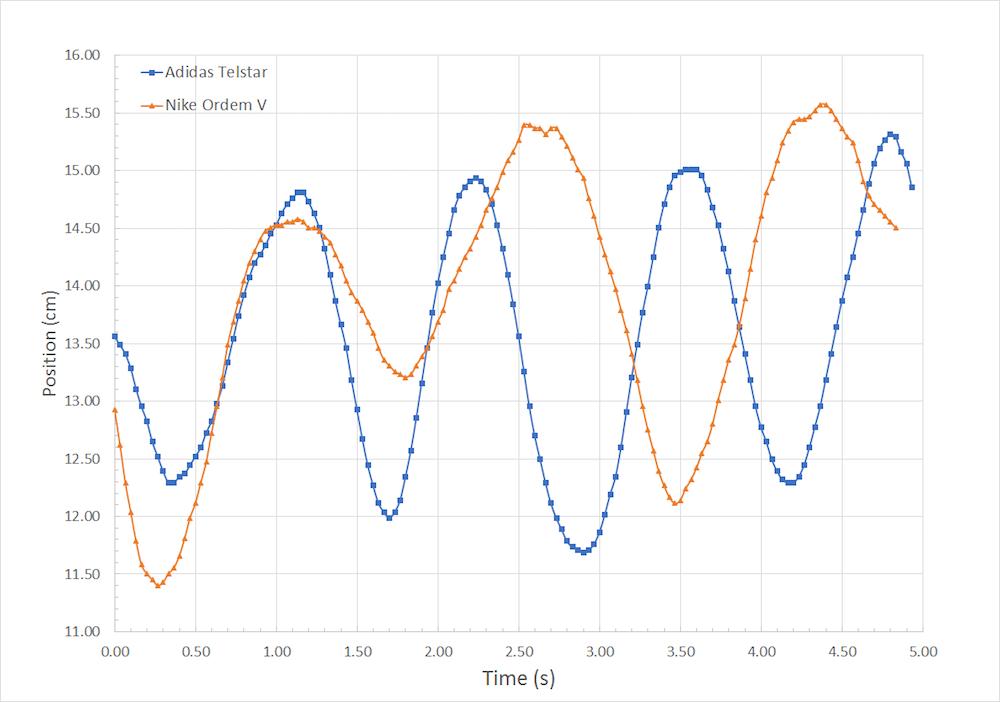 图片显示 Adidas Telstar 和 Nike Ordem V 的位置随时间的变化。
