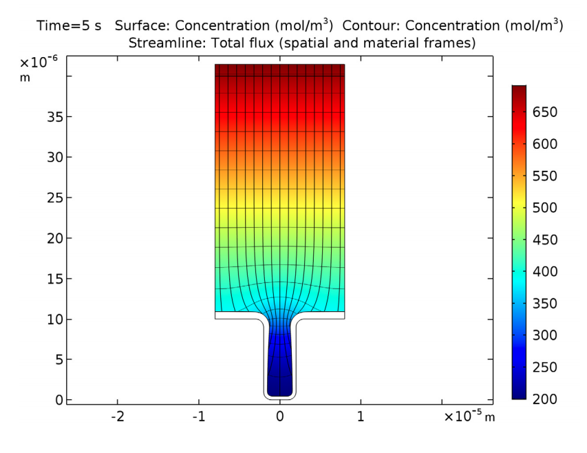 Simulation results for the copper electrodeposition model in the COMSOL® software.