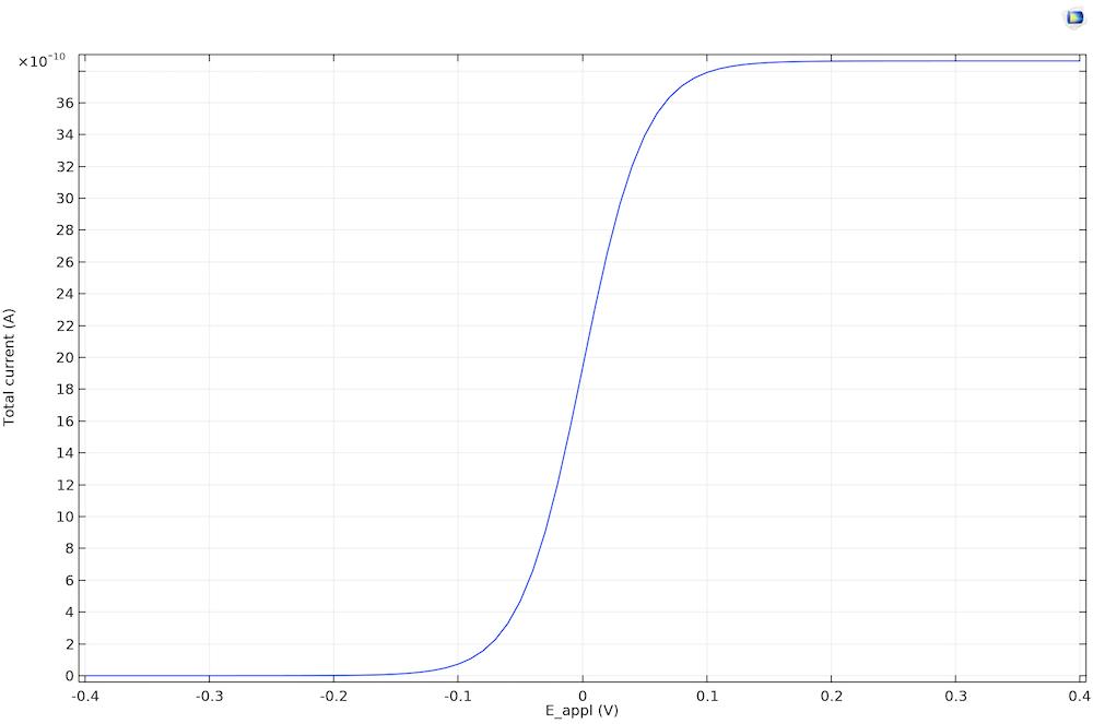 循环伏安法分析图