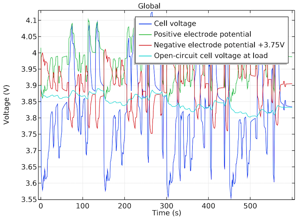 电池电压在循环工况过程中的变化一维绘图。
