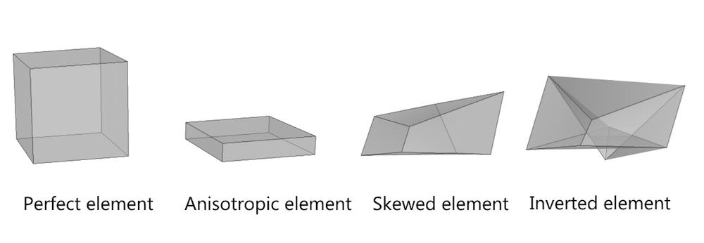 理想、各向异性、歪斜和反转六面体单元的外观比较。