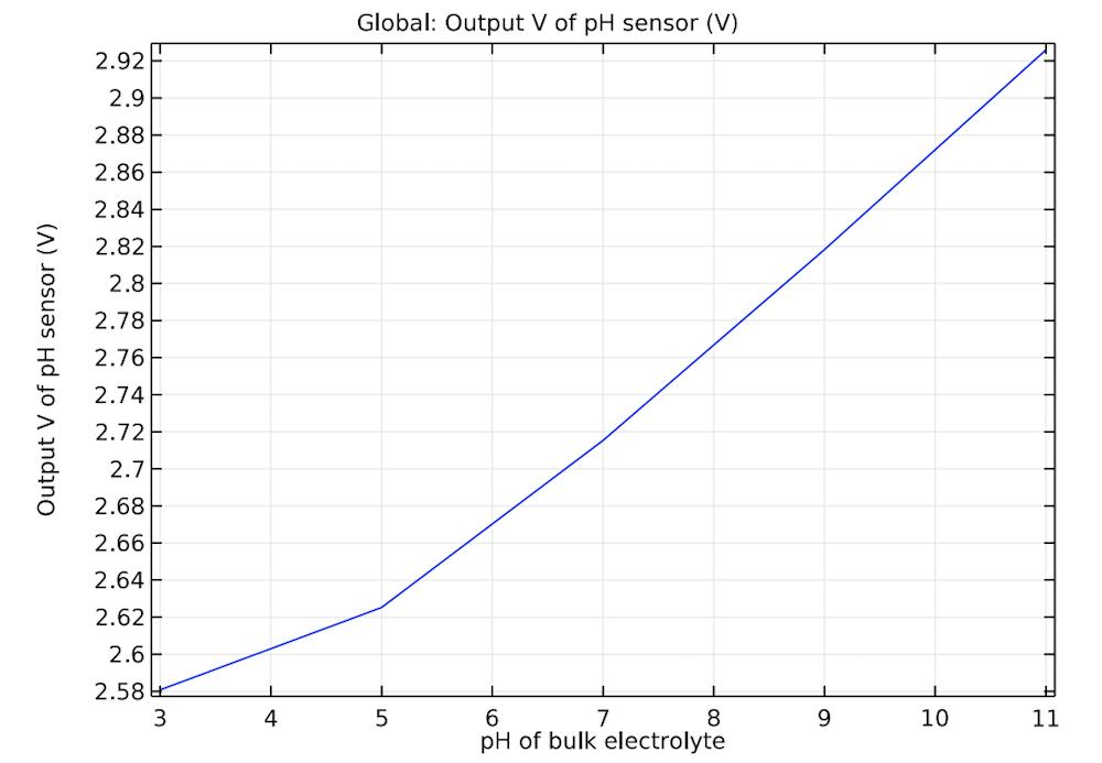 用于研究 ISFET 设计的敏感度的图