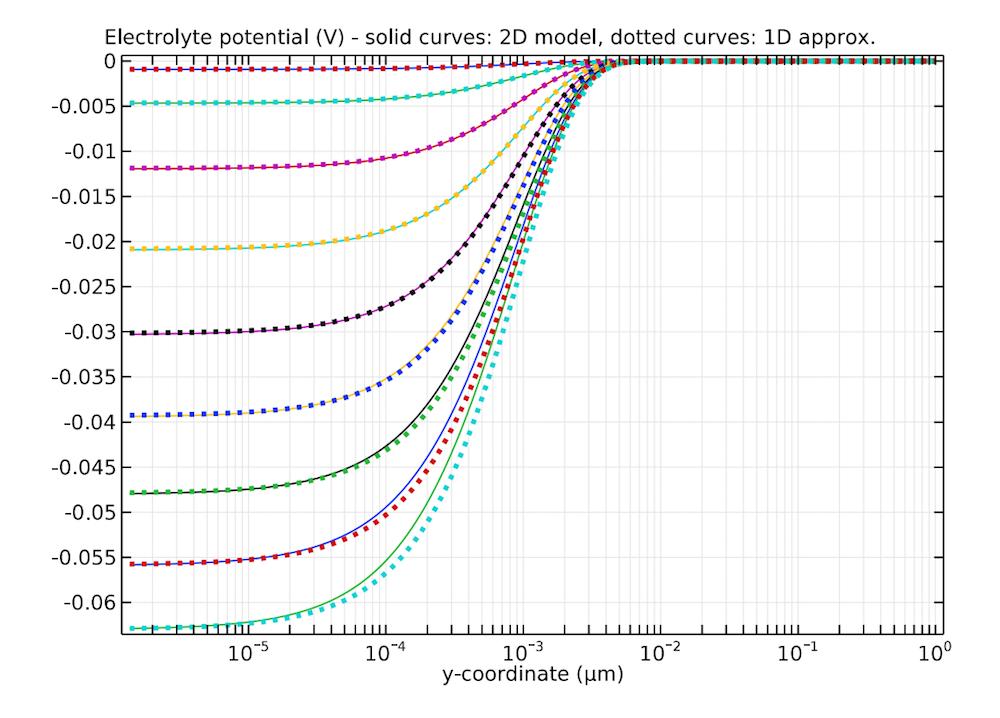 ISFET 模型的电解质电位与近似值的一维图