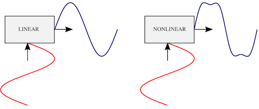 线性与非线性换能器的示意图。