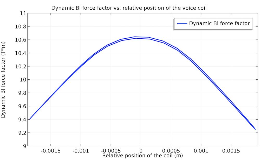 70 Hz 下非线性动力因子的绘图。