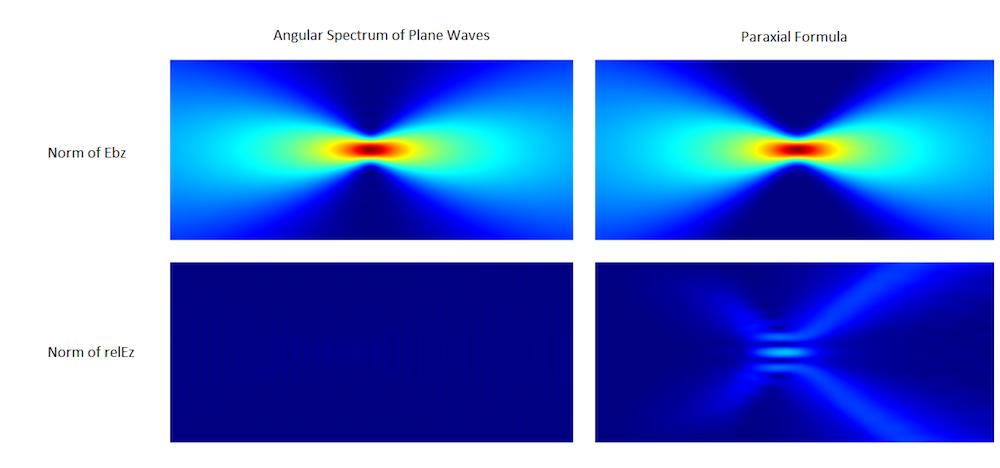 显示计算的高斯光束背景场的模和散射场模的波动光学仿真结果。