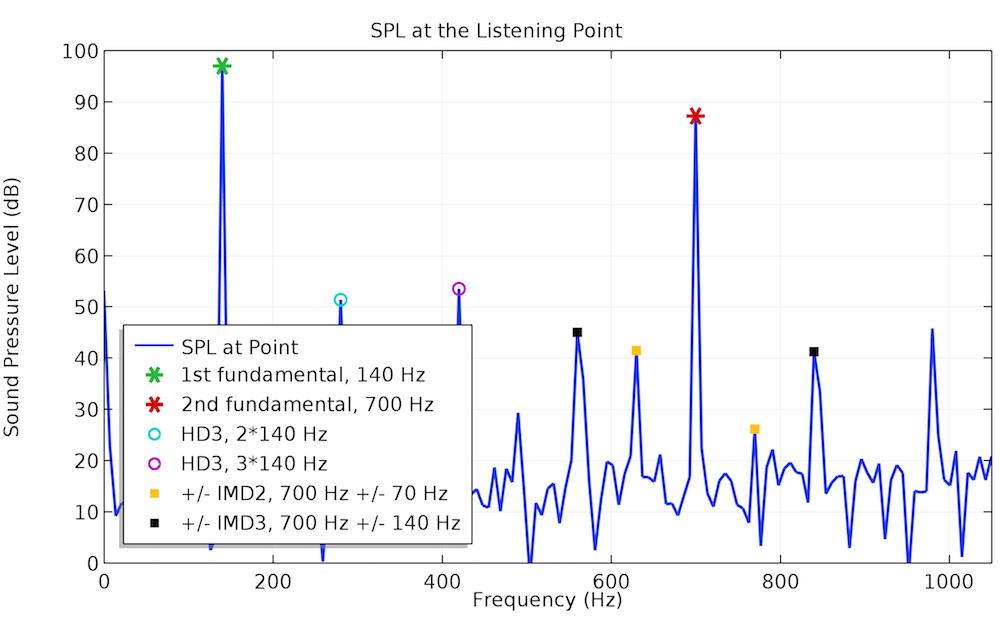 140 Hz 下的频谱图。