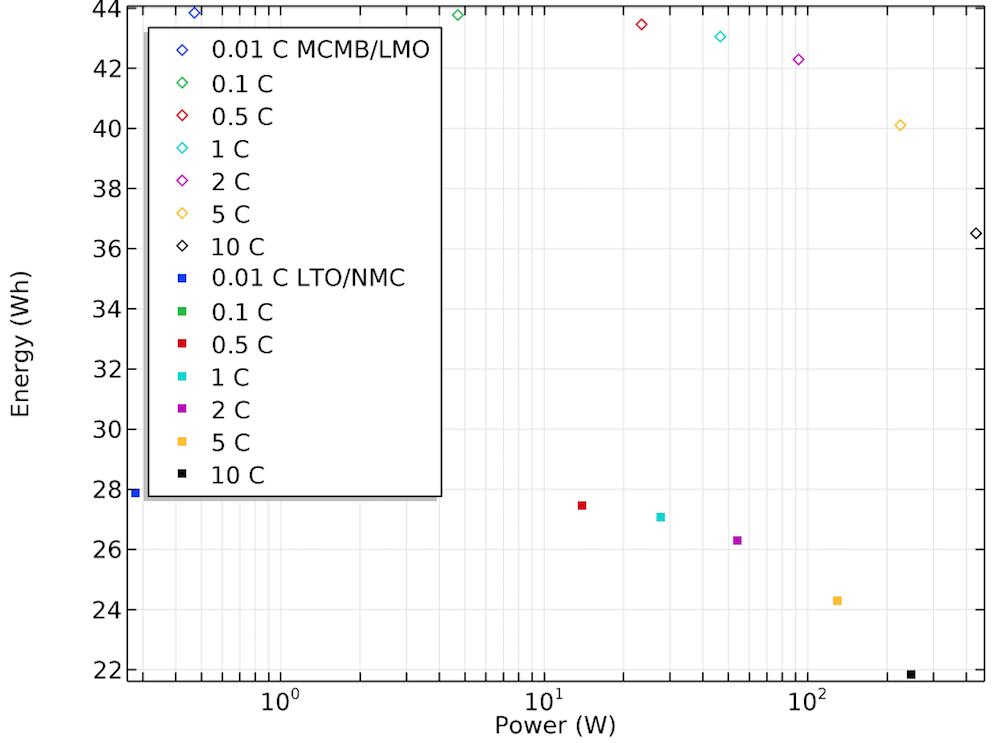 基于化学成分与放电率的电池容量一维图。