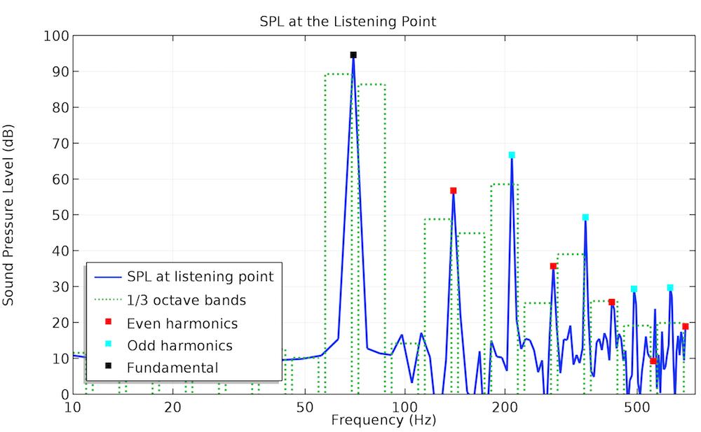 70 Hz 下聆听点的声压级绘图。