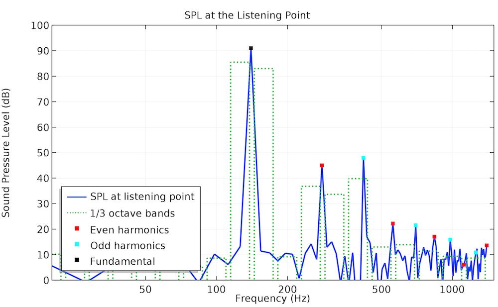 COMSOL® 软件的声压级绘图。
