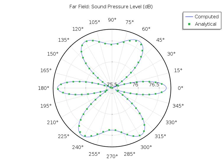 计算结果与贝塞尔面板扬声器阵列解析模型的比较图。