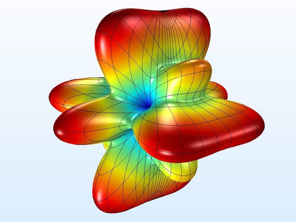距离贝塞尔面板 100 米的声压级的三维远场极坐标图。
