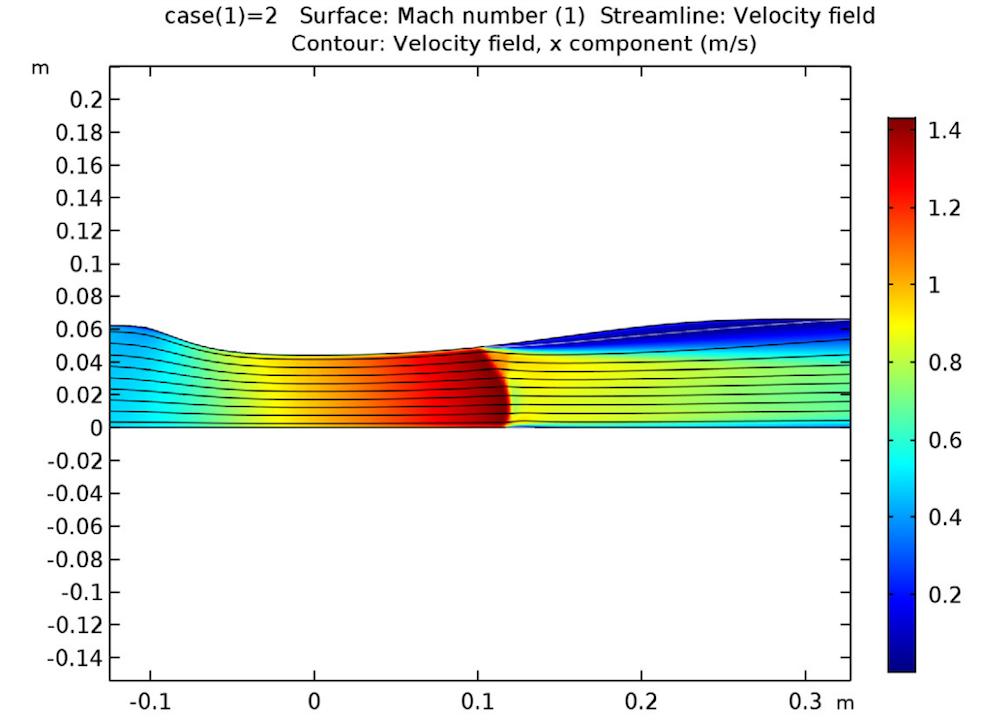 使用 COMSOL Multiphysics® 计算的跨音扩压器中的流速结果。