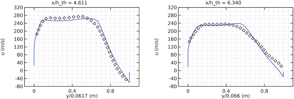 显示扩压器中两个不同位置的速度分布的并列图像。