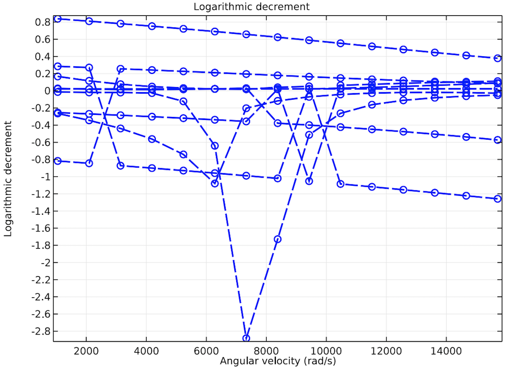 绘图显示有交叉耦合刚度的涡轮增压器中的对数减量。