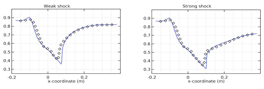 用于比较扩压器模型与实验结果静压的并列图。
