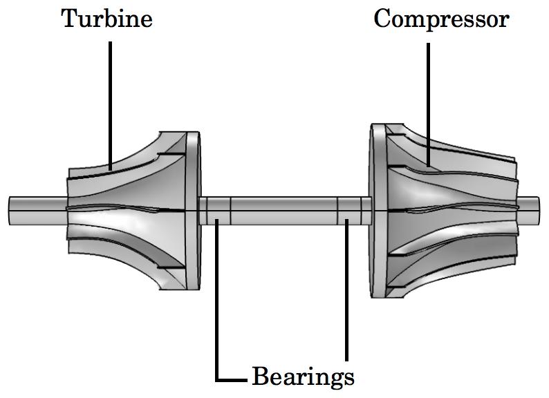 典型涡轮增压器的示意图。
