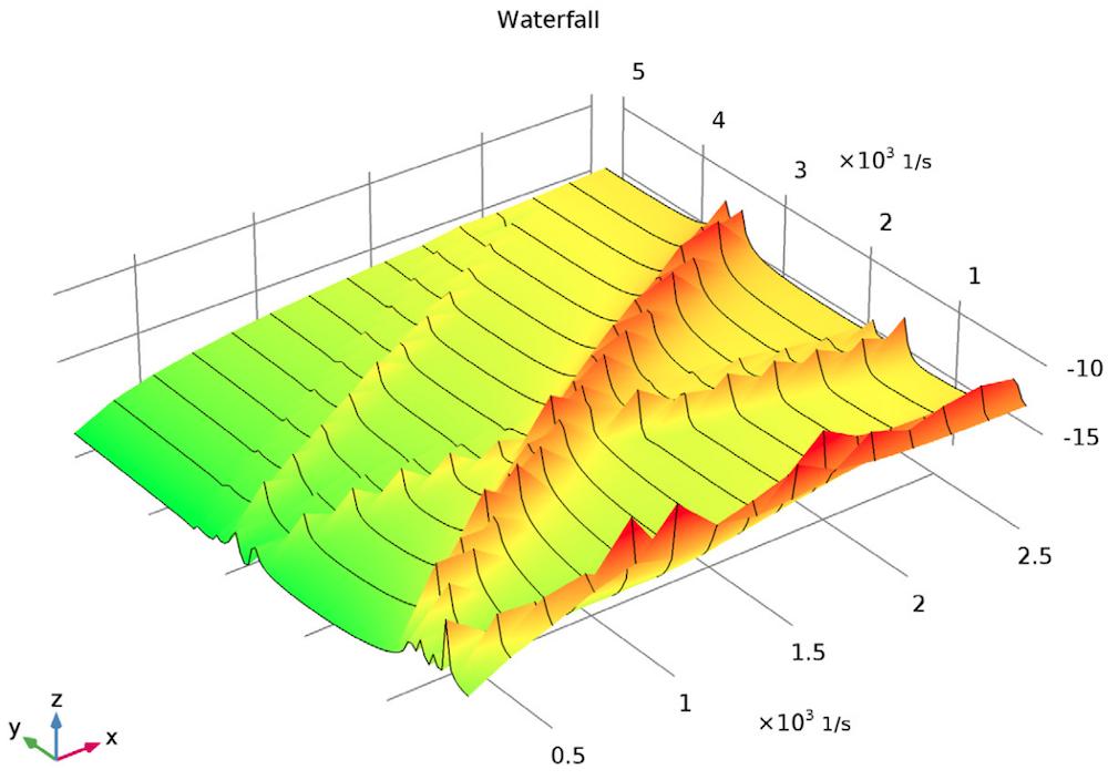 绘图显示 COMSOL Multiphysics 涡轮增压器模型的频率响应。