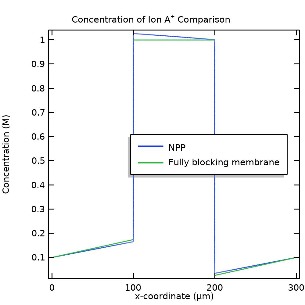 比较 NNP 模型与简化模型中离子浓度的一维绘图。