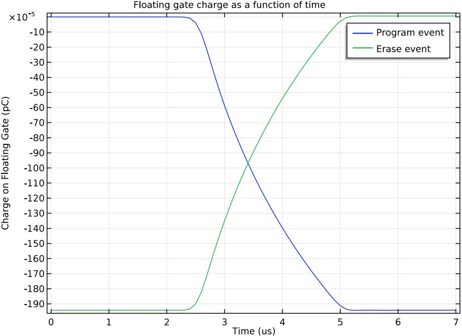 COMSOL Multiphysics® 中 EEPROM 设备的浮动栅极电荷图