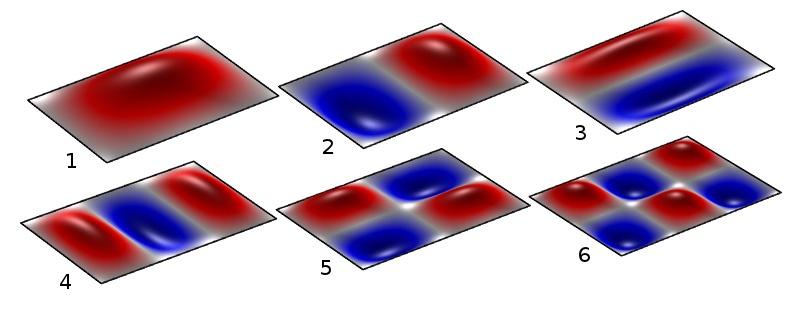 显示简单矩形板的前六阶特征模态的图形。