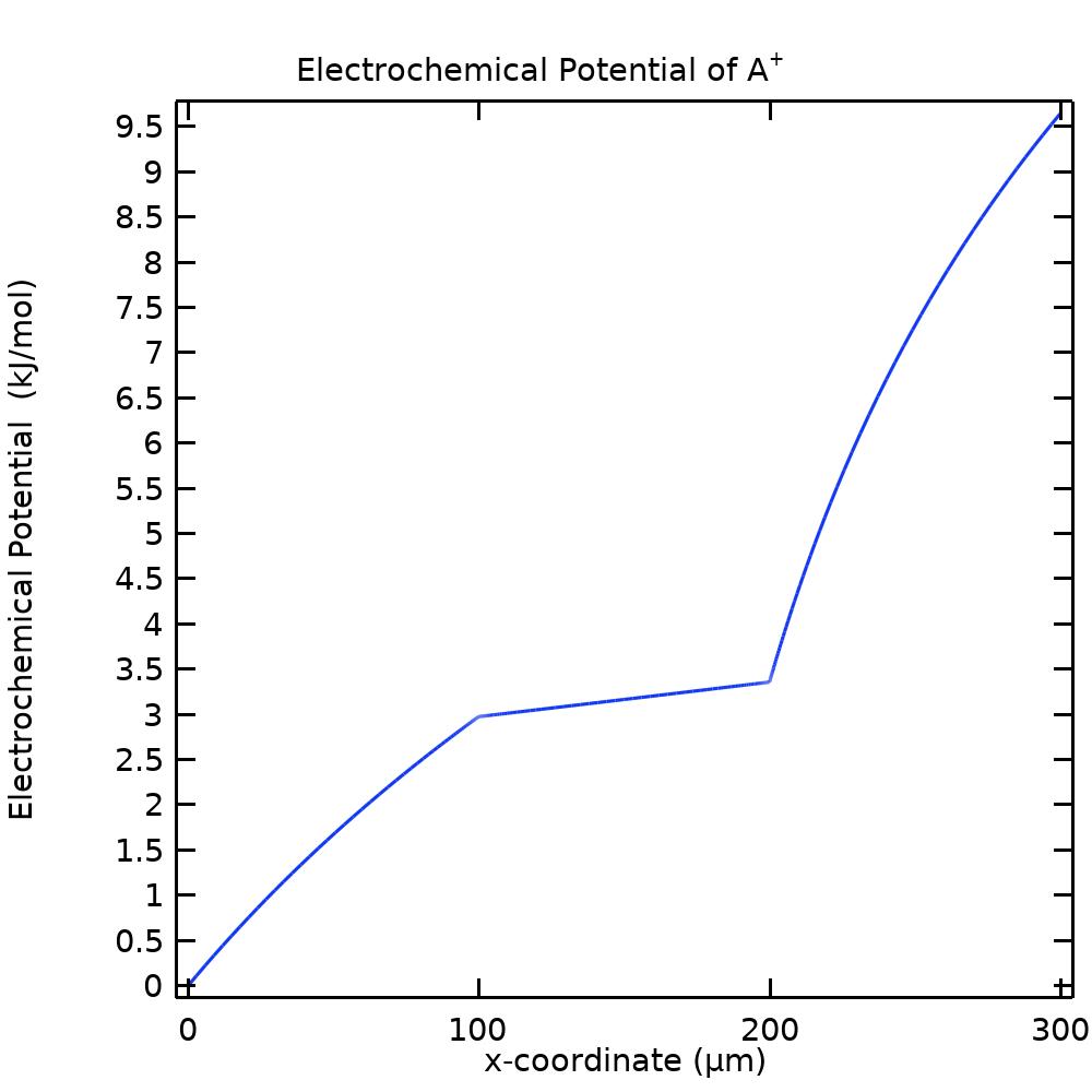 NNP 模型中特定离子电化学电位的一维绘图。