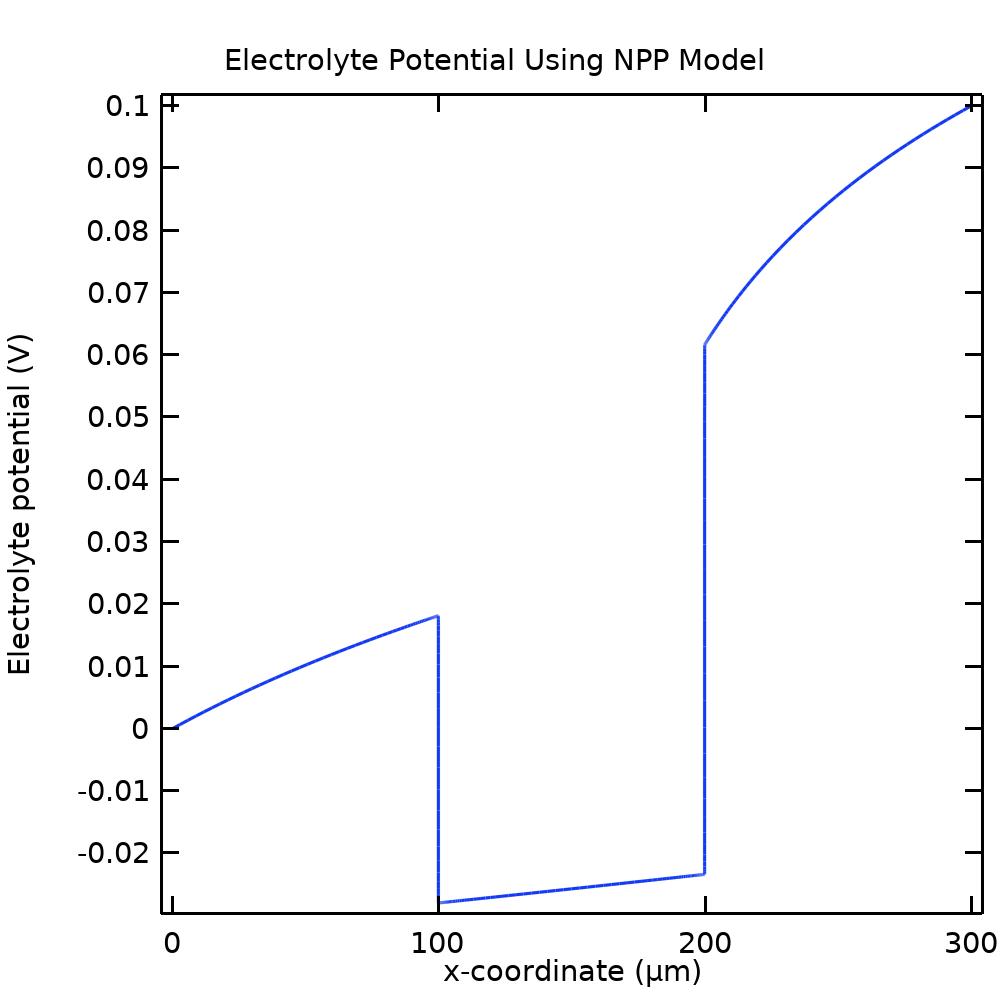 NNP 模型中电解质相电位的一维绘图。