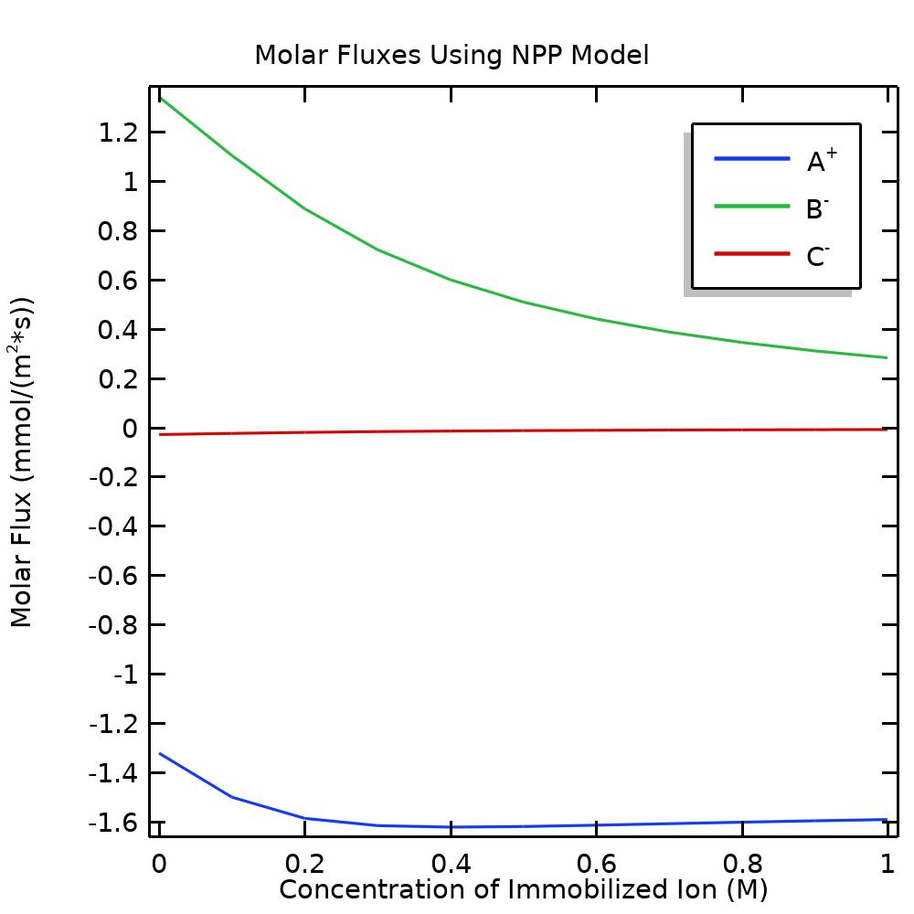 NNP 模型中通过槽的摩尔通量的一维绘图。