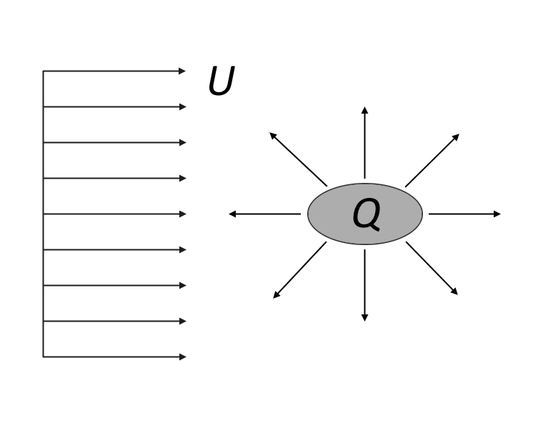 A schematic showing the potential flow from an obstacle and its wake. 显示障碍物及其尾流的势流的示意图。