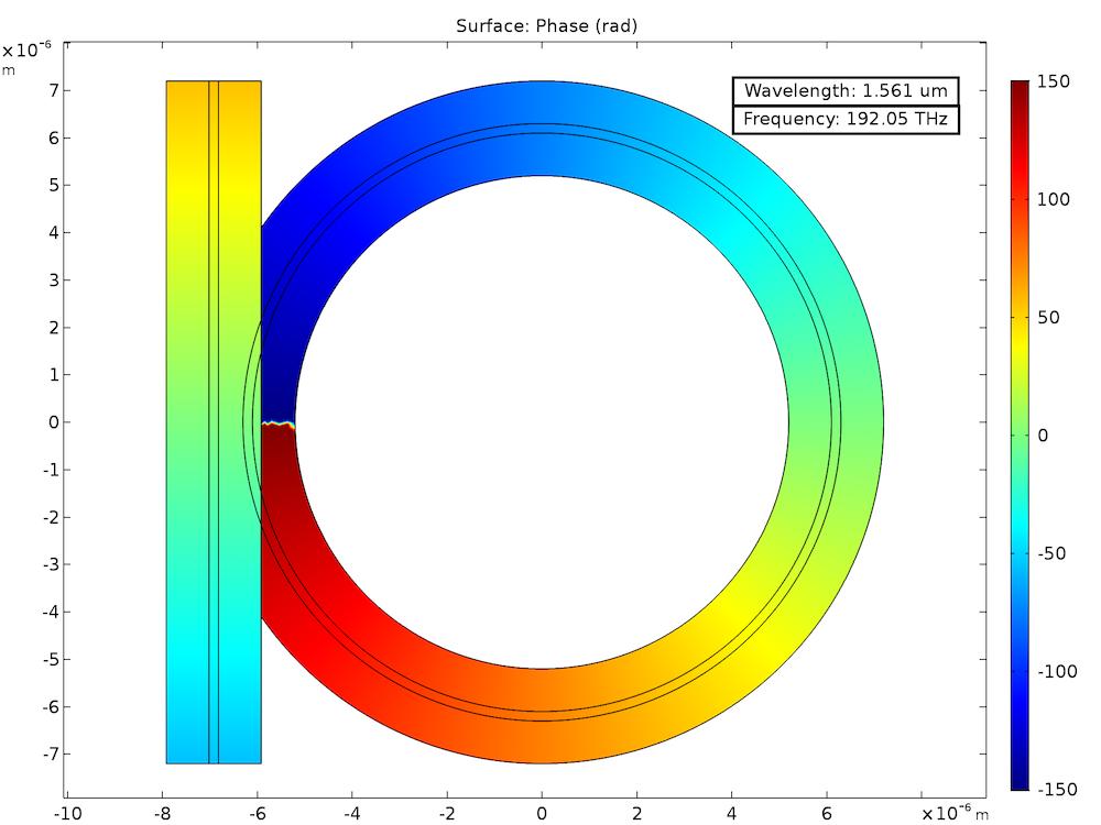 用表面图显示相位的光环谐振器模型。