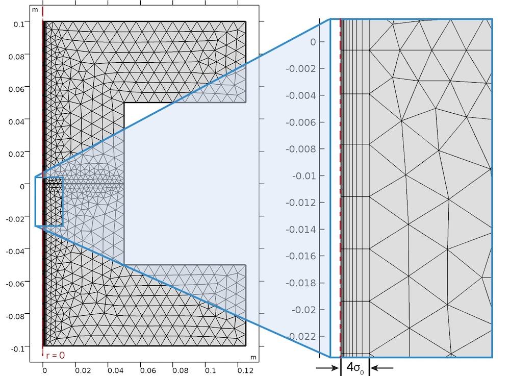 网状光声谐振器模型示意图,使用粗细网格节省内存和时间
