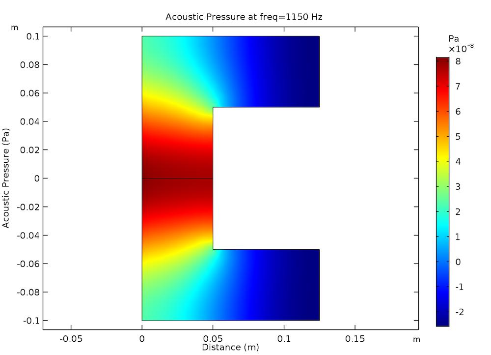 压力可视化的光声谐振器模型示意图