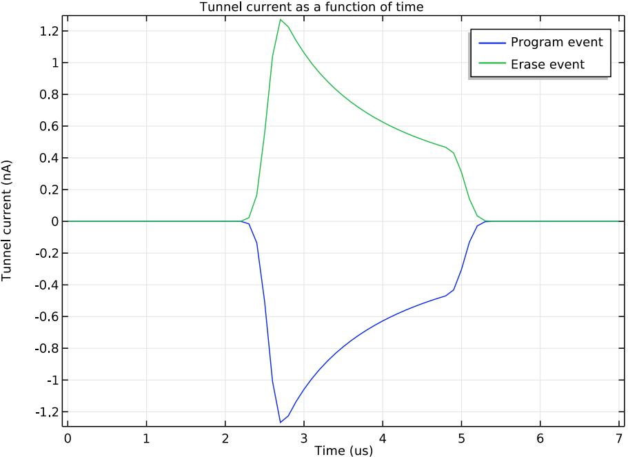 程序和释放周期中的隧道电流图