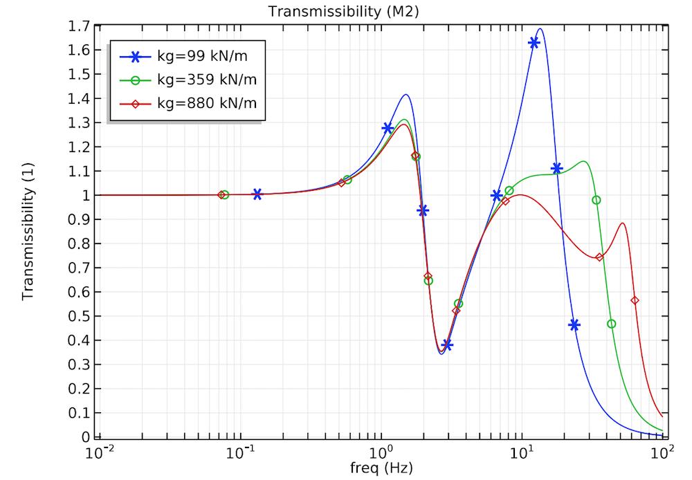 不同类型的土壤对应的下部颤动质量的垂直位移传递率。