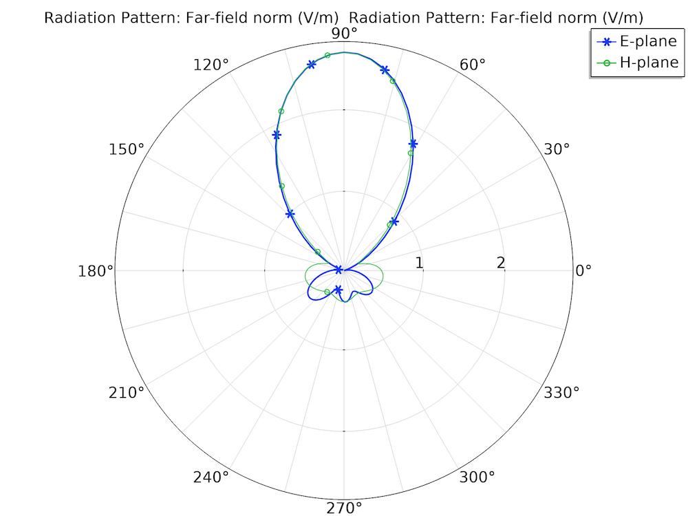DRA 远场辐射方向图的可视化效果图。